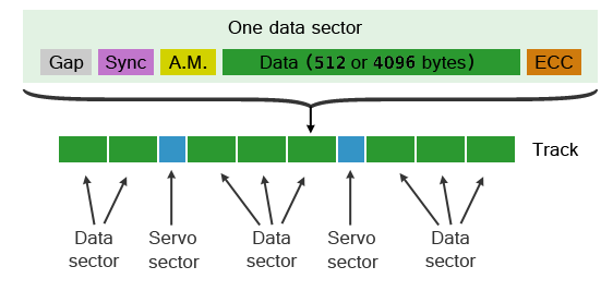 Hard disk drive sector structure